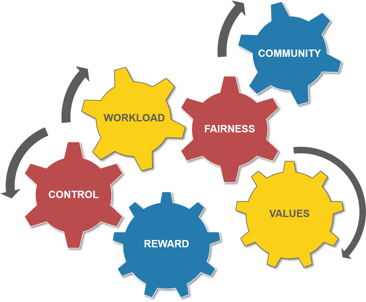 Areas of Worklife Survey Scales: Workload, Control, Reward, Community, Fairness, and Values