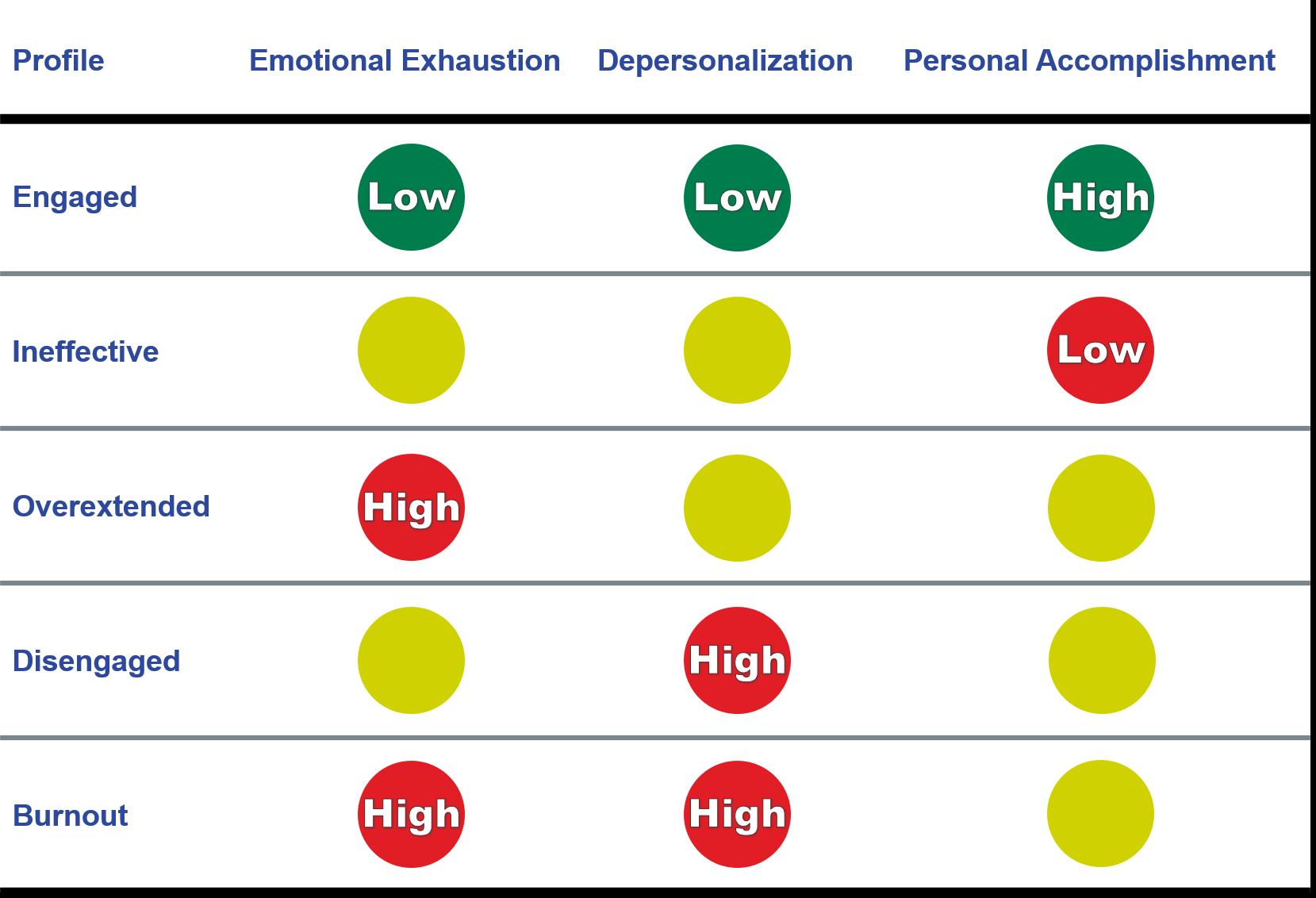 Burnout Profiles Graph